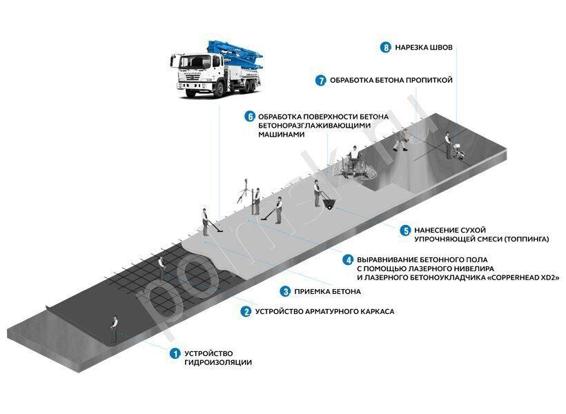 Технология пола из фибробетона линолеум для бетона
